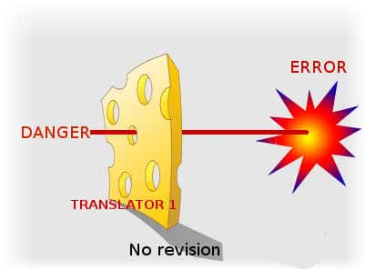 Quality translation services Halifax The importance of revision - Swiss Cheese model 1