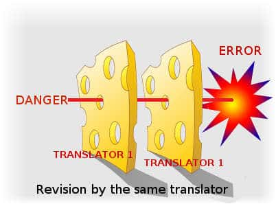 Quality translation services Halifax The importance of revision - Swiss Cheese model 2