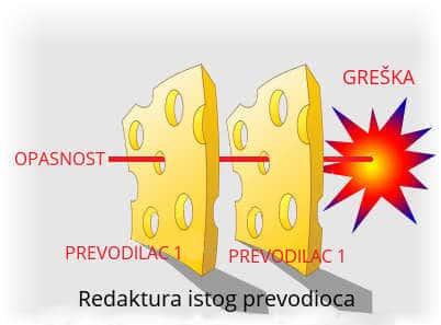 Hallifax osiguranja kvaliteta - model švajcarskog sira 2 - kvalitetno prevođenje