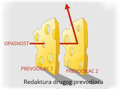 Hallifax osiguranja kvaliteta - model švajcarskog sira 3 - kvallitetno prevođenje